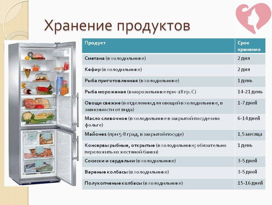 Срок хранения продуктов